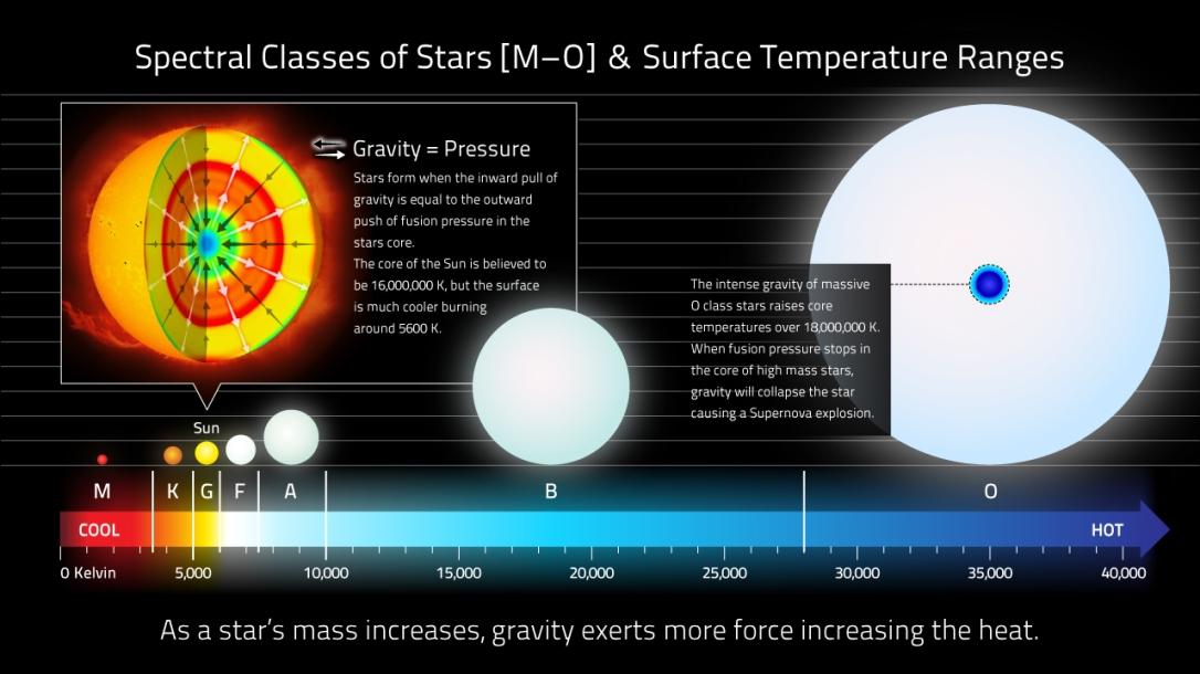 star-classes-surface-temperature-ranges