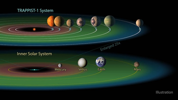 "The TRAPPIST-1 system contains a total of seven planets, all around the size of Earth. Three of them -- TRAPPIST-1e, f and g -- dwell in their star's so-called ""habitable zone."" The habitable zone, or Goldilocks zone, is a band around every star (s"