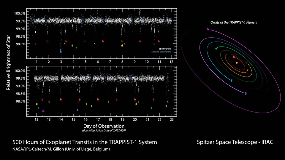 This data plot shows infrared observations by NASA's Spitzer Space Telescope of a system of seven planets orbiting TRAPPIST-1, an ultracool dwarf star. Over 21 days, Spitzer measured the drop in light as each planet passed in front of the star. Spitzer