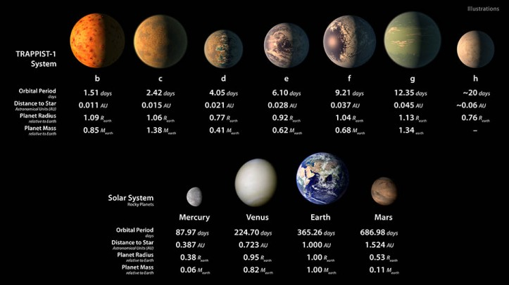This chart shows, on the top row, artist conceptions of the seven planets of TRAPPIST-1 with their orbital periods, distances from their star, radii and masses as compared to those of Earth. The bottom row shows data about Mercury, Venus, Earth and Mars.