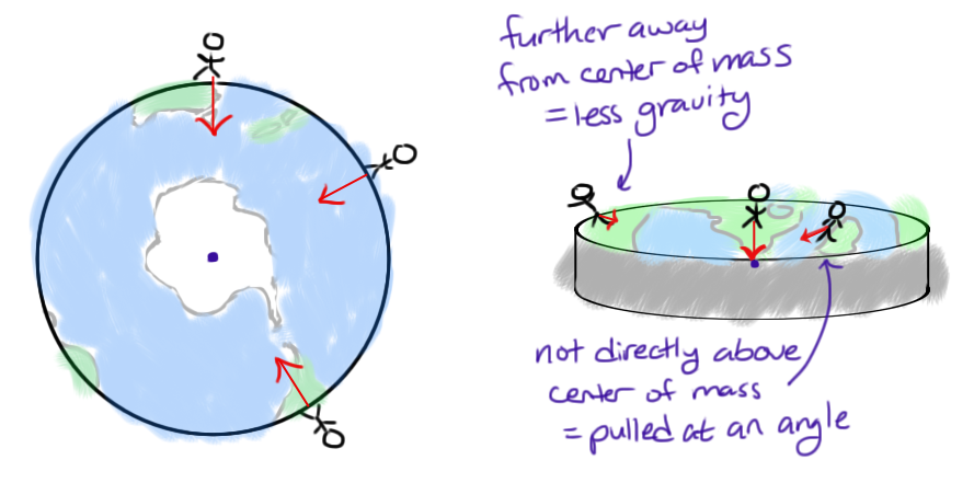 arda_gravity