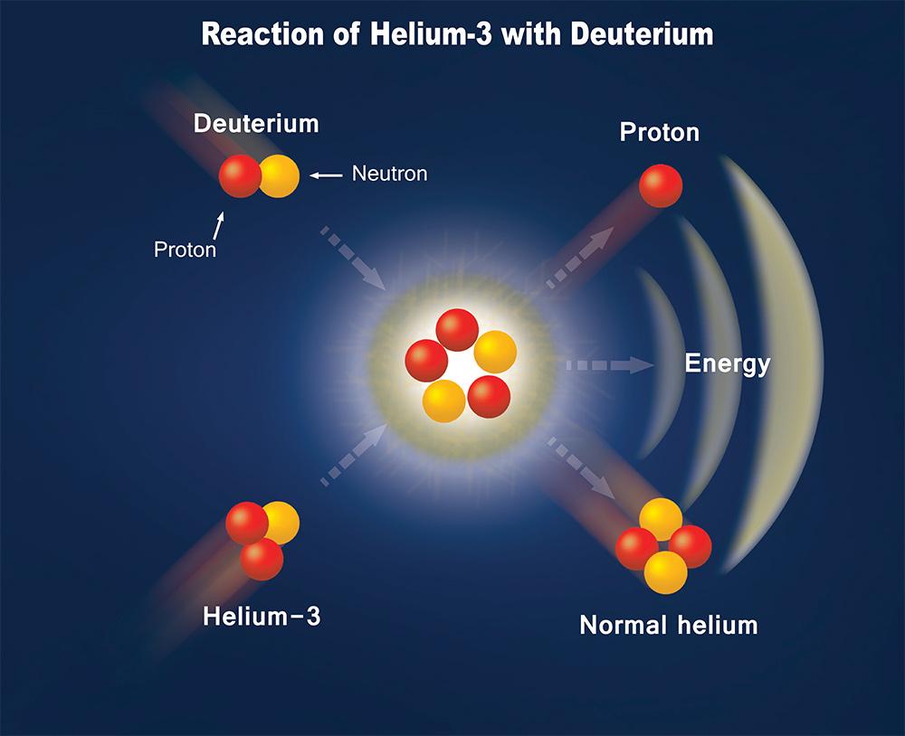 reazione-deuterio-helium-3