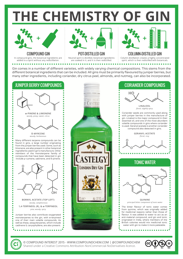the-chemistry-of-gin