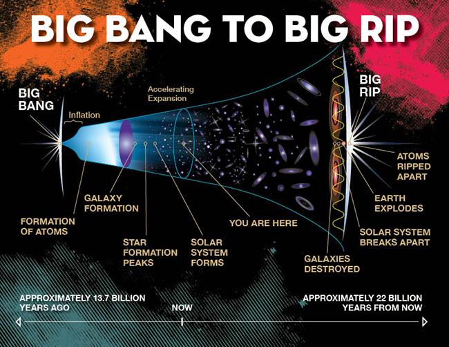 research-big-rip-illustration-p4